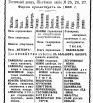 Памятная книжка Псковской губернии на 1913-1914 гг