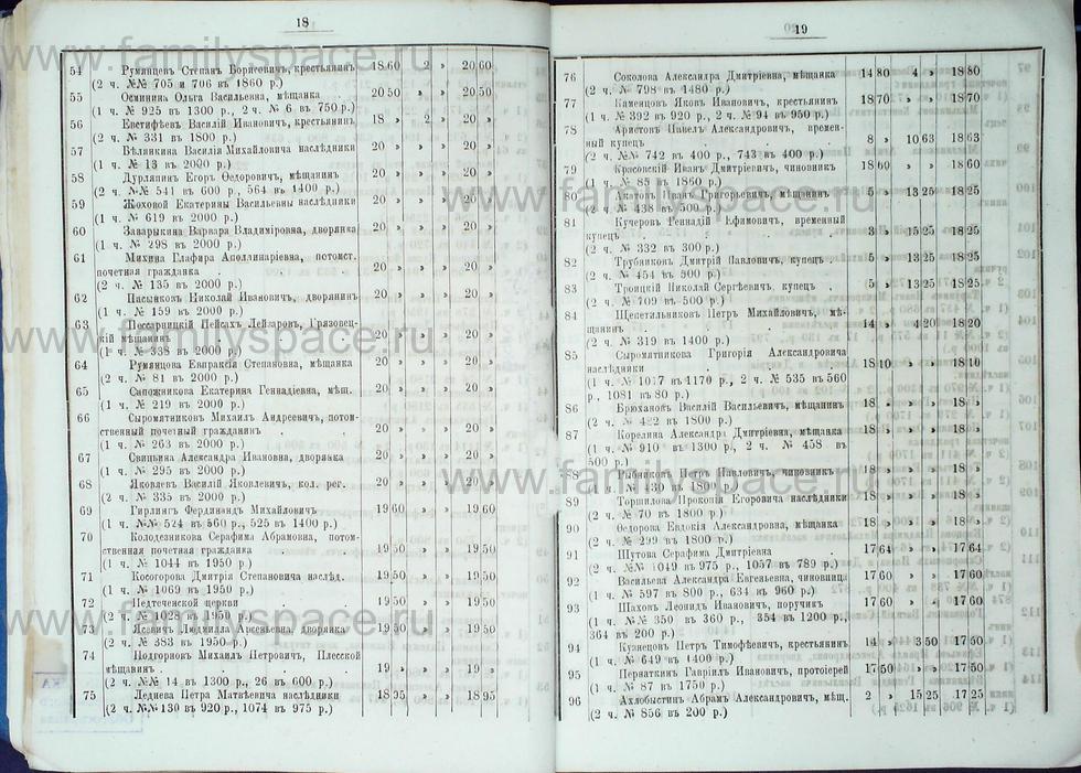Поиск по фамилии - Список лиц, имеющих право голоса на выборах в гласные Костромской городской думы с 1887 по 1891 г , страница 18