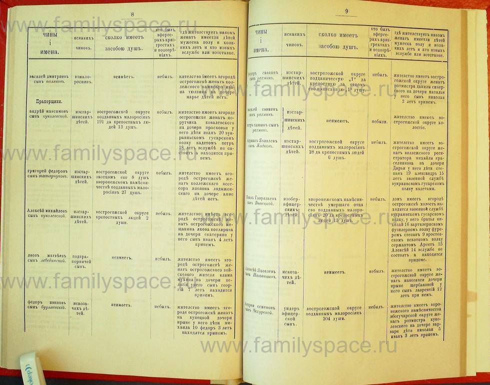 Поиск по фамилии - Статьи по генеалогии и истории дворянства, 1898, страница 2008