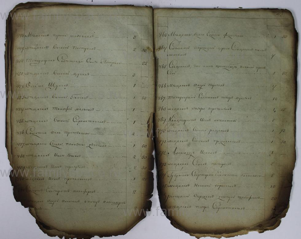 Поиск по фамилии - Списки недоимщиков г. Кострома., страница 43