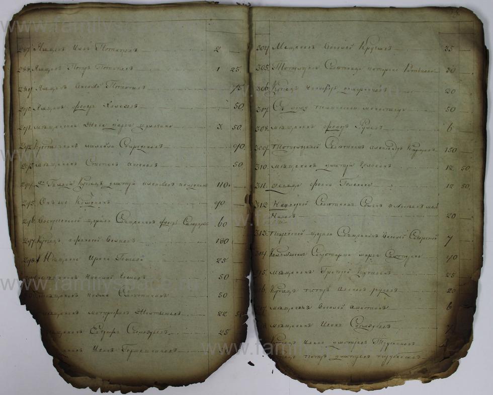 Поиск по фамилии - Списки недоимщиков г. Кострома., страница 38