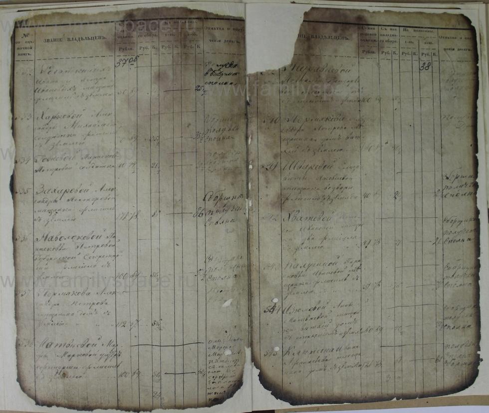 Поиск по фамилии - Ведомости оценки недвижимых имуществ г. Кострома 1853г, страница 38