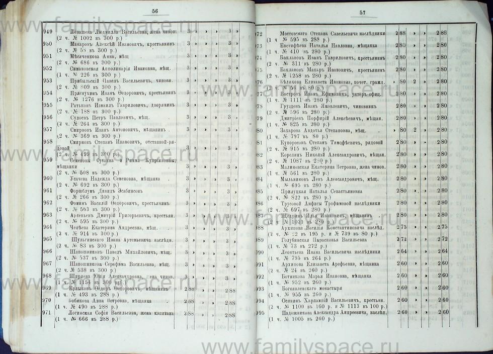 Поиск по фамилии - Список лиц, имеющих право голоса на выборах в гласные Костромской городской думы с 1887 по 1891 г , страница 37