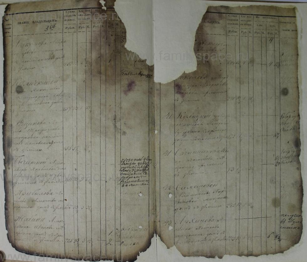 Поиск по фамилии - Ведомости оценки недвижимых имуществ г. Кострома 1853г, страница 4
