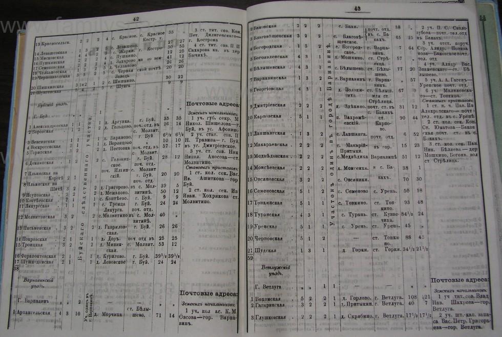 Поиск по фамилии - Костромской календарь на 1907 г. , страница 115