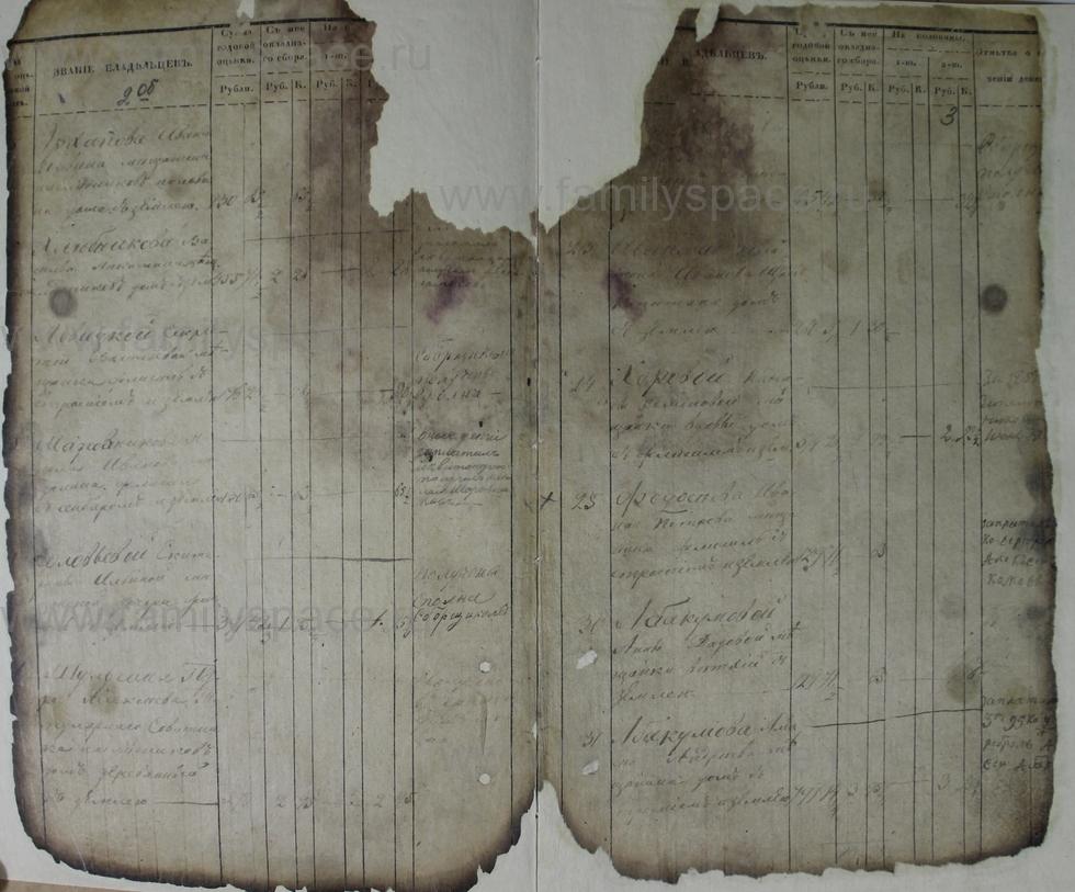Поиск по фамилии - Ведомости оценки недвижимых имуществ г. Кострома 1853г, страница 3
