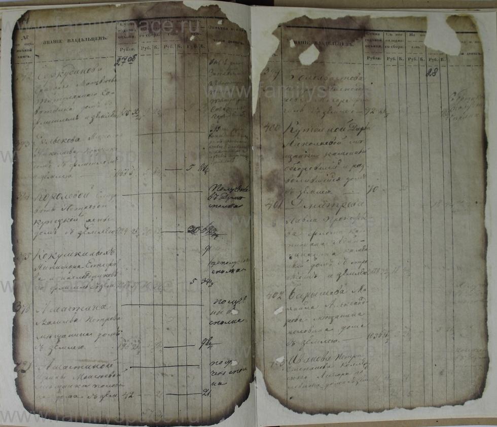 Поиск по фамилии - Ведомости оценки недвижимых имуществ г. Кострома 1853г, страница 28