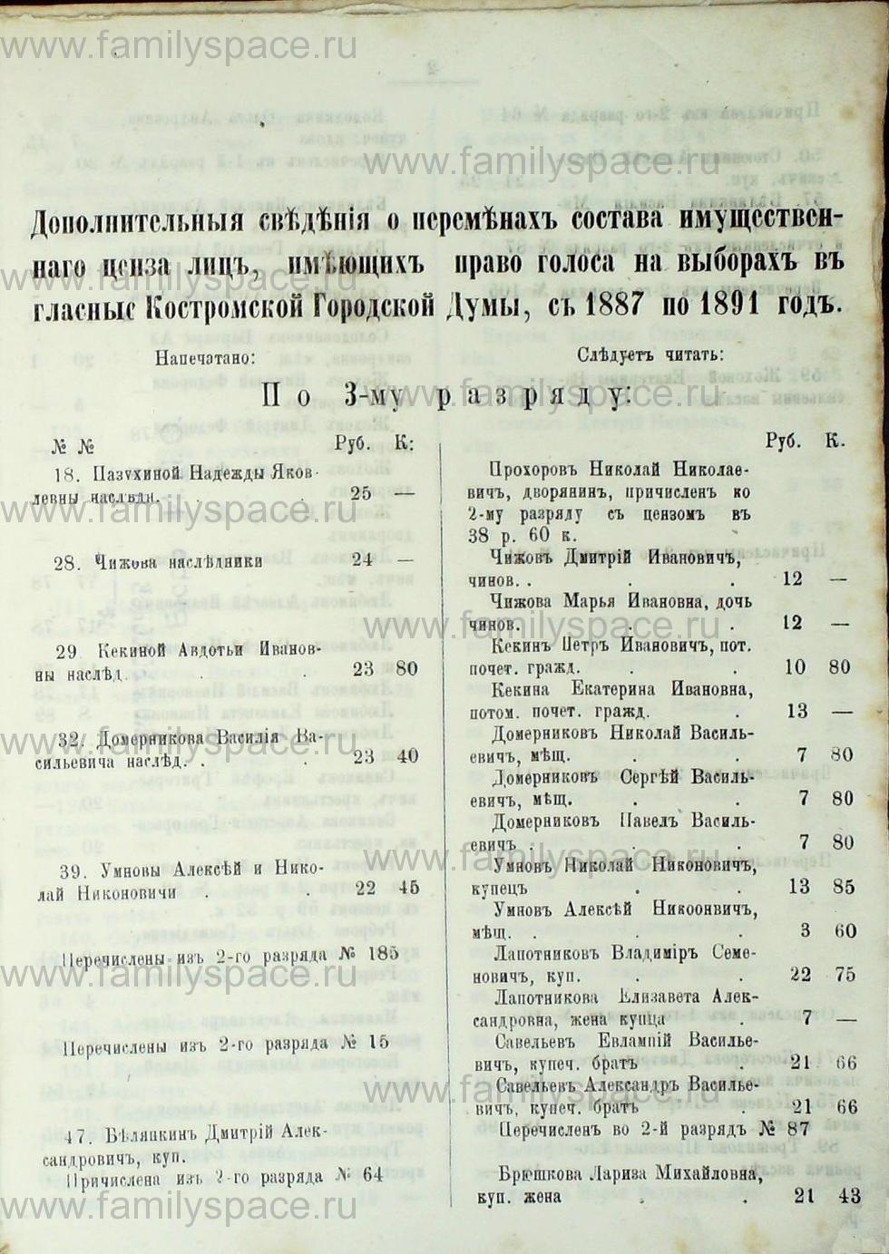 Поиск по фамилии - Список лиц, имеющих право голоса на выборах в гласные Костромской городской думы с 1887 по 1891 г , страница 2