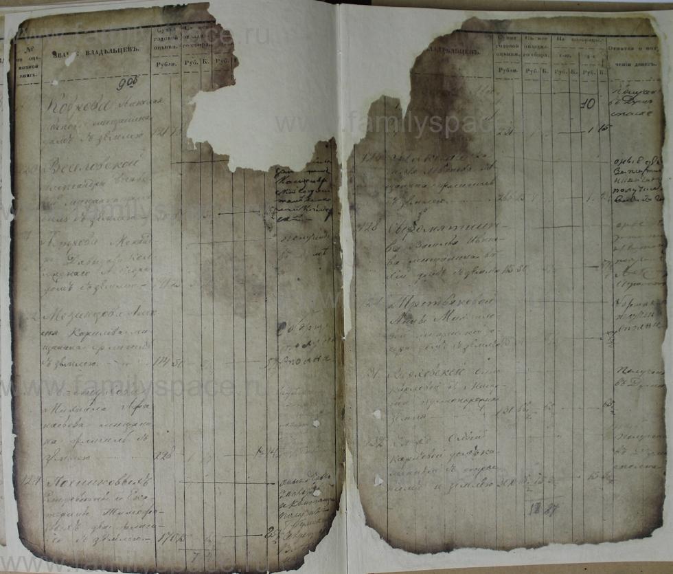 Поиск по фамилии - Ведомости оценки недвижимых имуществ г. Кострома 1853г, страница 10