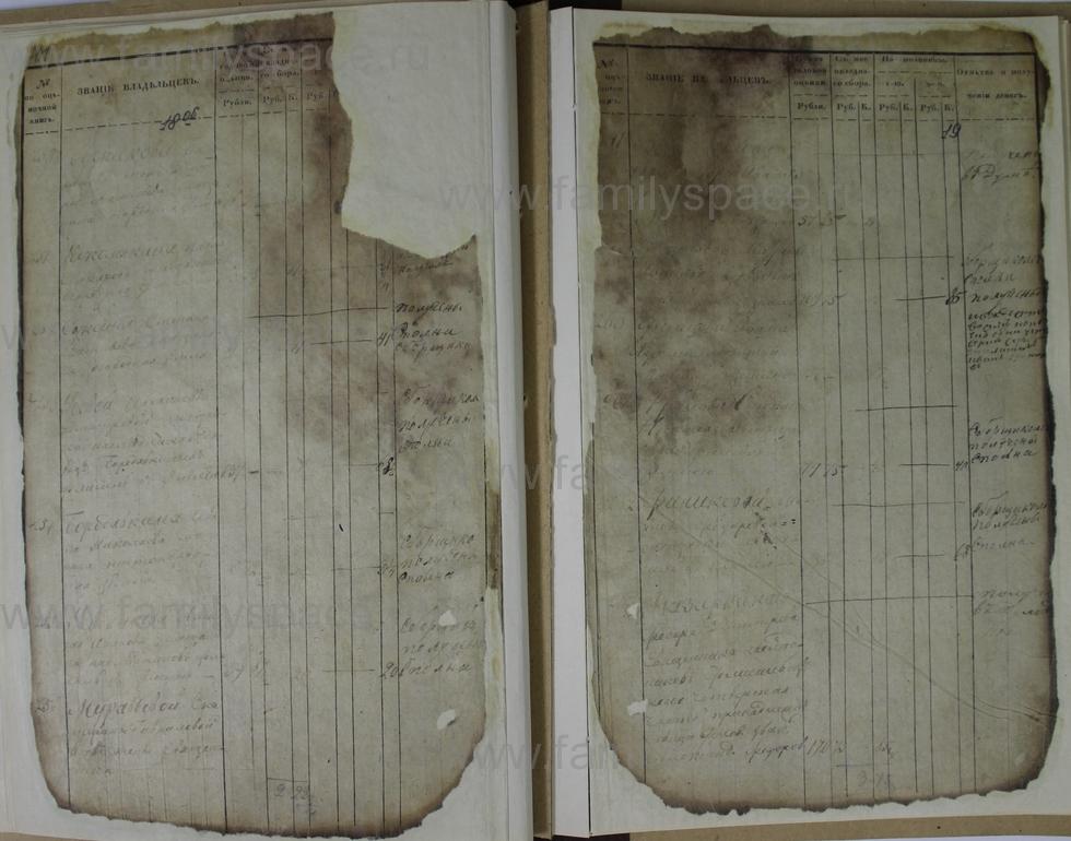 Поиск по фамилии - Ведомости оценки недвижимых имуществ г. Кострома 1853г, страница 19