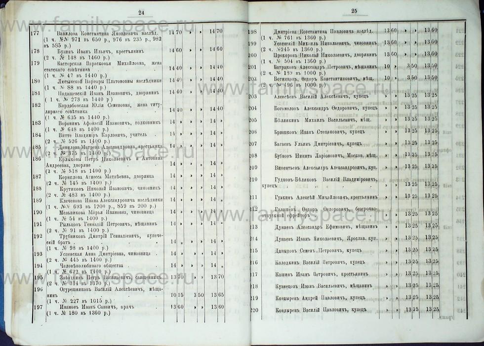 Поиск по фамилии - Список лиц, имеющих право голоса на выборах в гласные Костромской городской думы с 1887 по 1891 г , страница 21