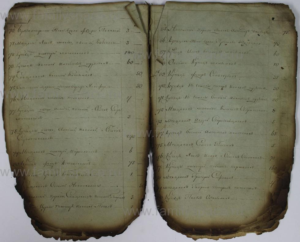 Поиск по фамилии - Списки недоимщиков г. Кострома., страница 31