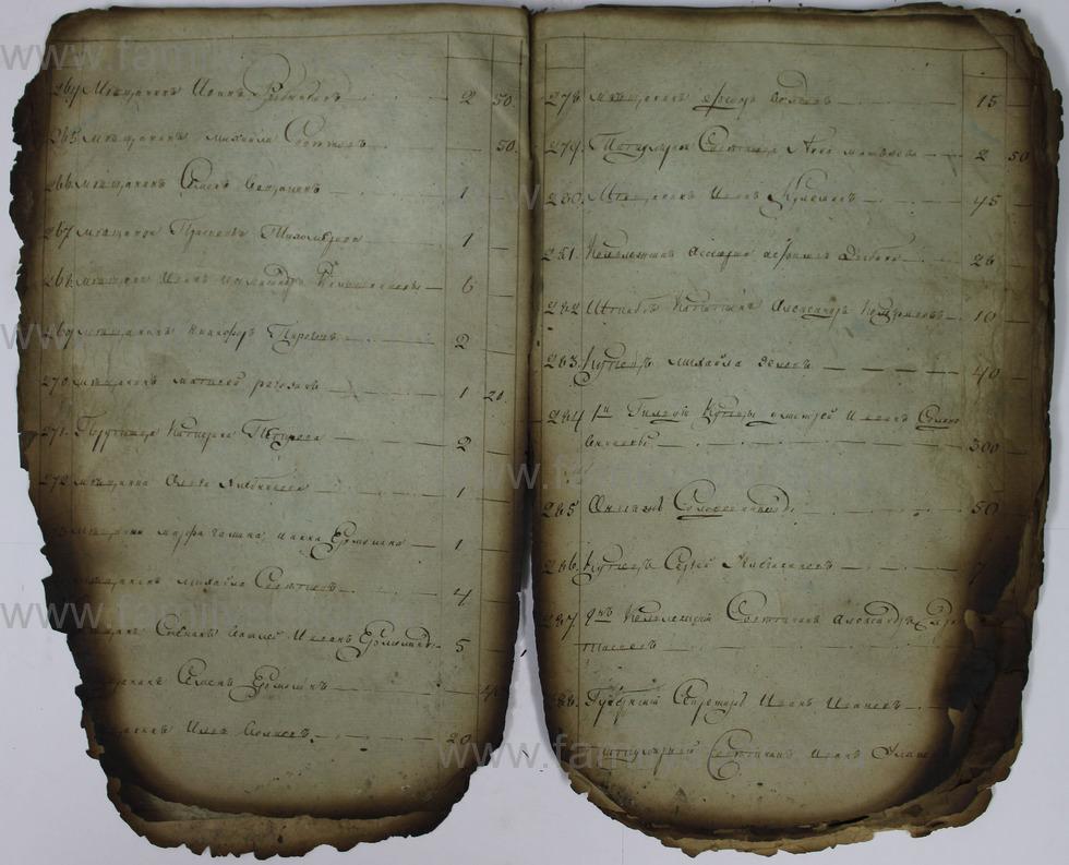 Поиск по фамилии - Списки недоимщиков г. Кострома., страница 13