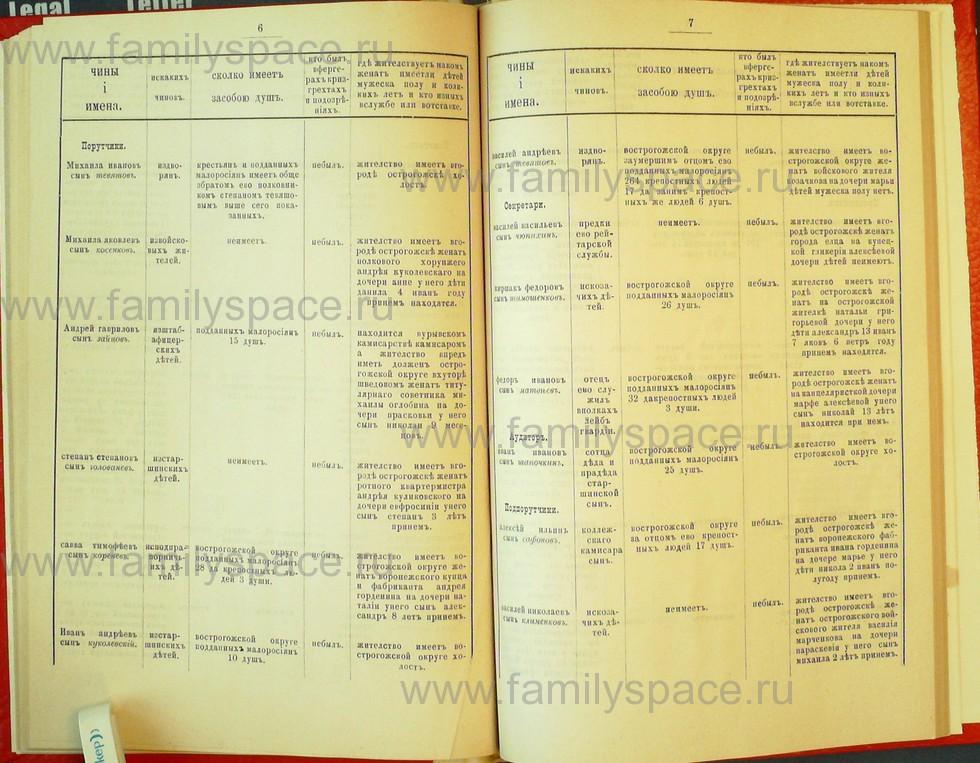 Поиск по фамилии - Статьи по генеалогии и истории дворянства, 1898, страница 2006