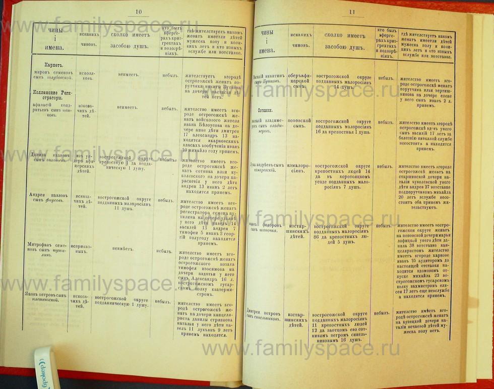 Поиск по фамилии - Статьи по генеалогии и истории дворянства, 1898, страница 2010
