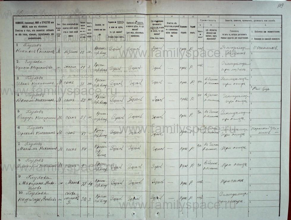 Поиск по фамилии - Первая всеобщая перепись населения Российской империи 1897 года, Рязанская губерния, Данковский уезд, страница 1548