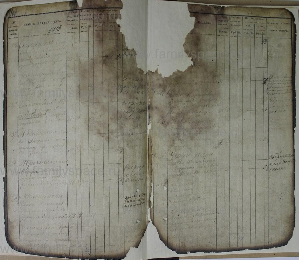 Поиск по фамилии - Ведомости оценки недвижимых имуществ г. Кострома 1853г, страница 18