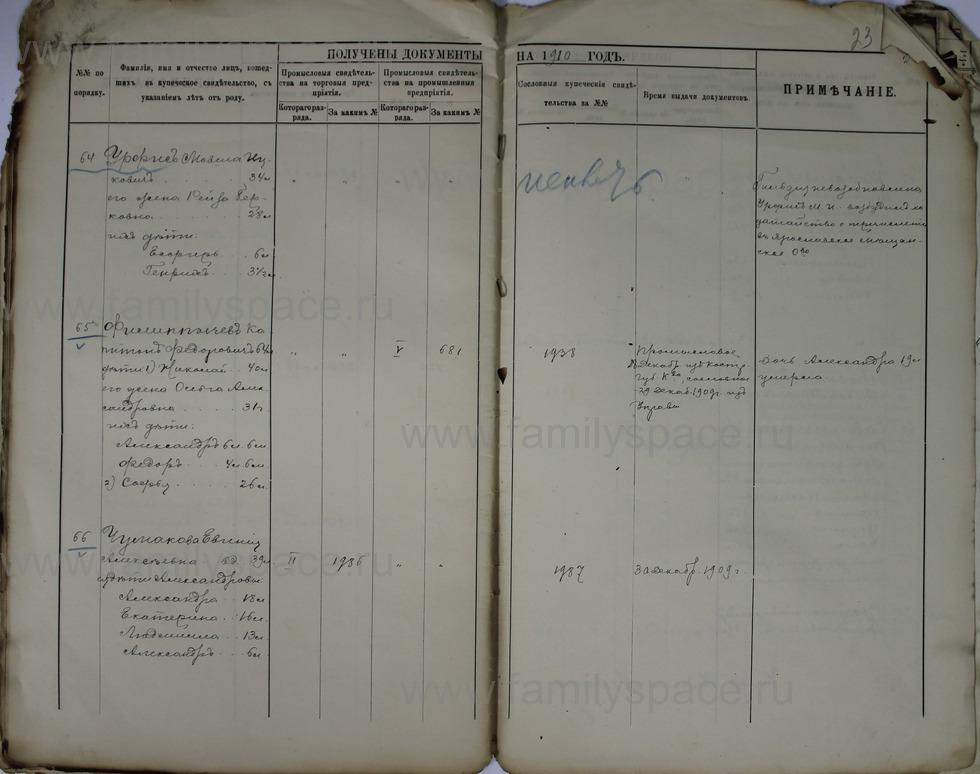 Поиск по фамилии - Ведомости о числе и составе купеческих семей г. Кострома и г. Кинешма, страница 23