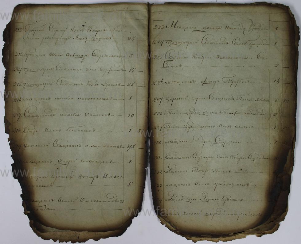 Поиск по фамилии - Списки недоимщиков г. Кострома., страница 11