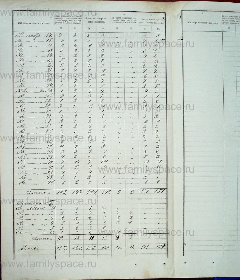 Поиск по фамилии - Первая всеобщая перепись населения Российской империи 1897 года, Рязанская губерния, Данковский уезд, страница 1510