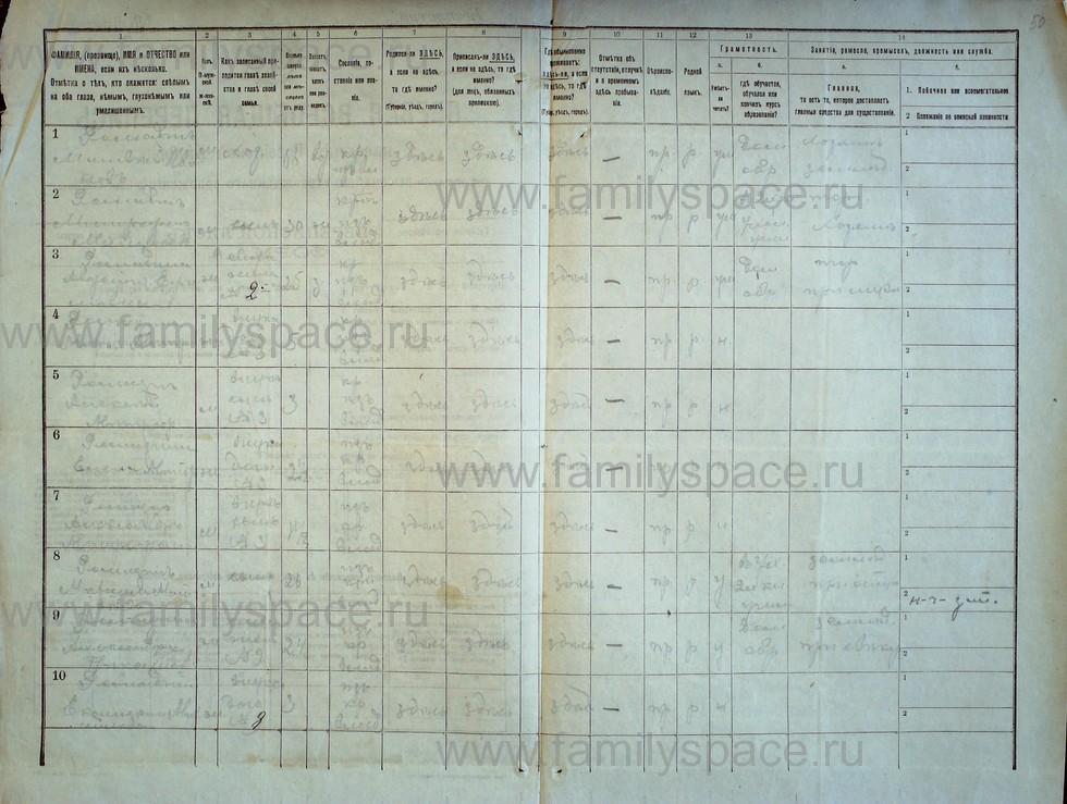Поиск по фамилии - Первая всеобщая перепись населения Российской империи 1897 года, Рязанская губерния, Ряжский уезд, страница 1232