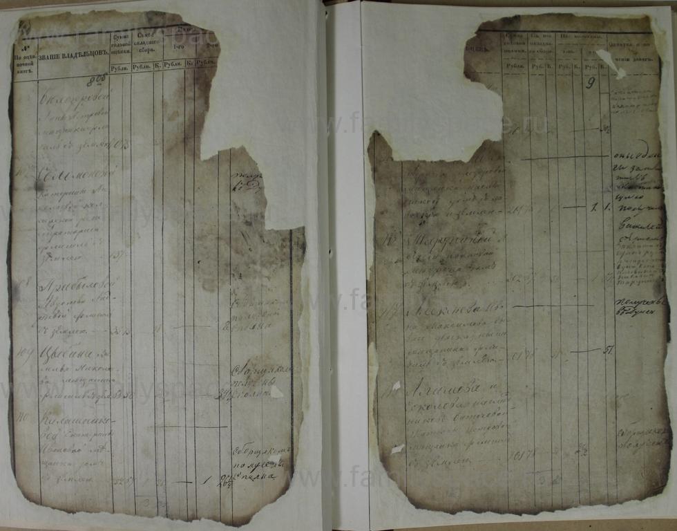 Поиск по фамилии - Ведомости оценки недвижимых имуществ г. Кострома 1853г, страница 9
