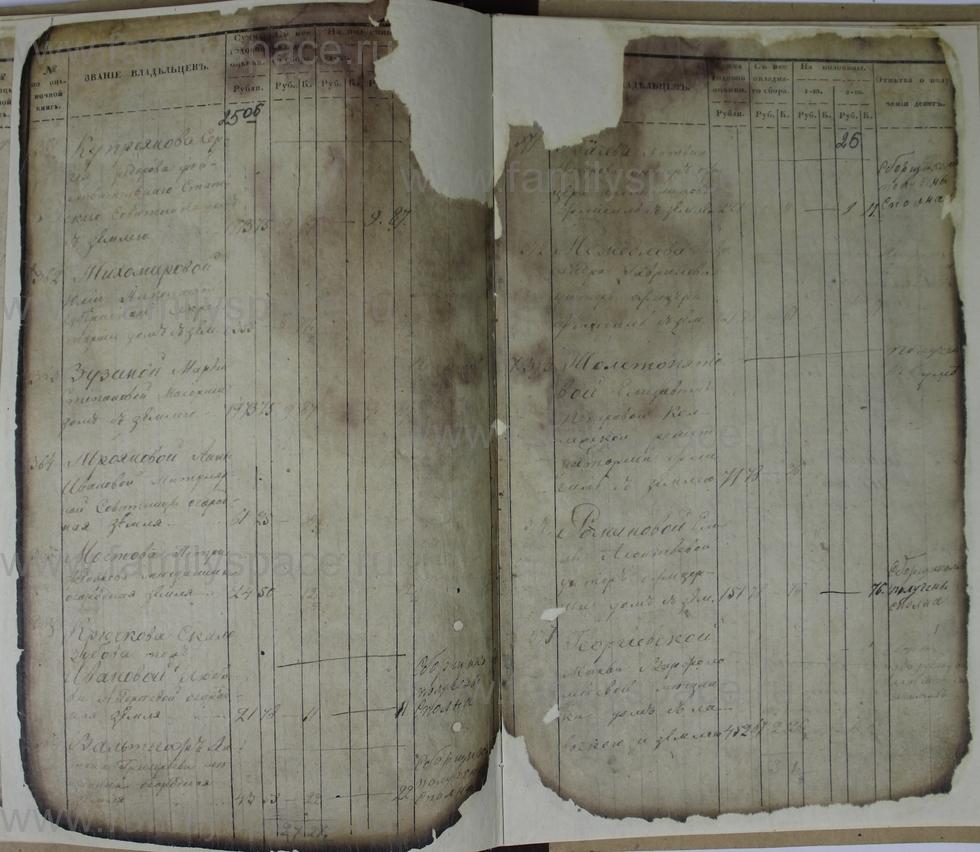 Поиск по фамилии - Ведомости оценки недвижимых имуществ г. Кострома 1853г, страница 26
