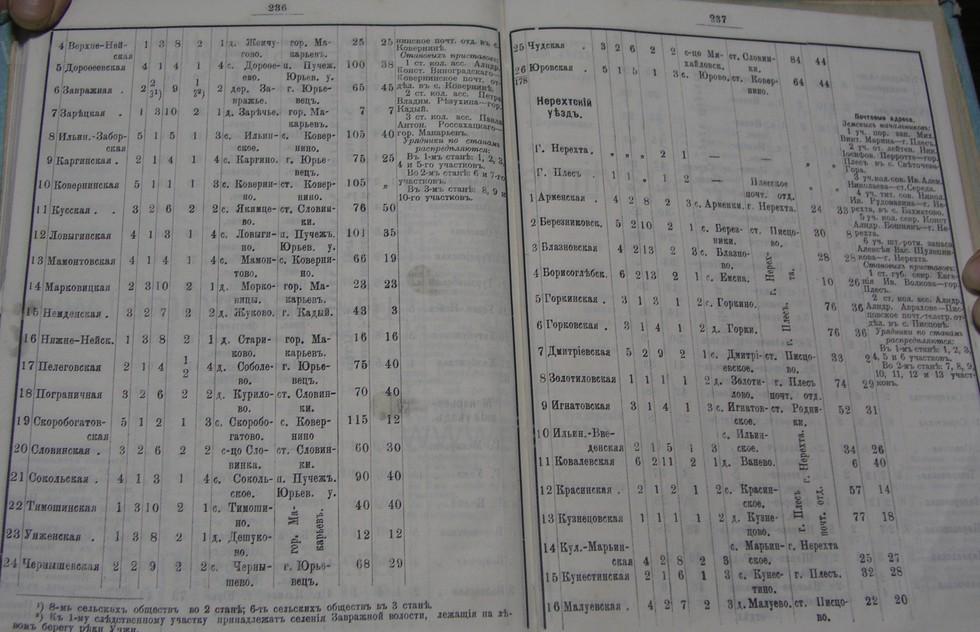 Поиск по фамилии - Костромской календарь на 1900 г. , страница 125