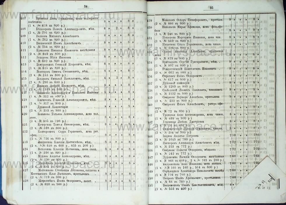 Поиск по фамилии - Список лиц, имеющих право голоса на выборах в гласные Костромской городской думы с 1887 по 1891 г , страница 26