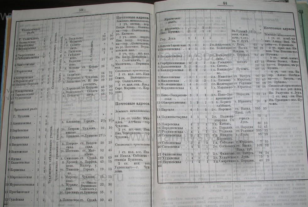 Поиск по фамилии - Костромской календарь на 1907 г. , страница 119