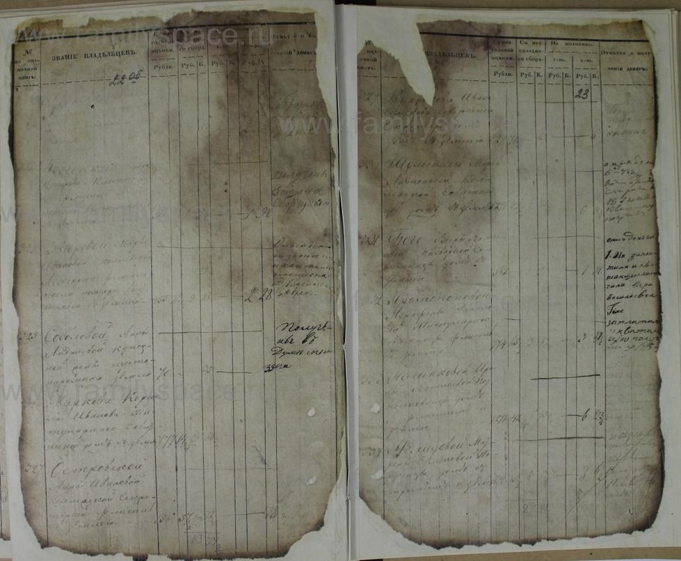 Поиск по фамилии - Ведомости оценки недвижимых имуществ г. Кострома 1853г, страница 23