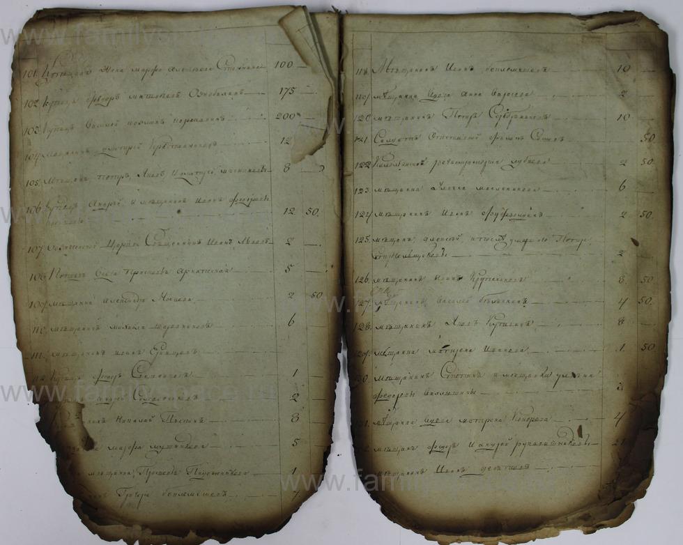 Поиск по фамилии - Списки недоимщиков г. Кострома., страница 32
