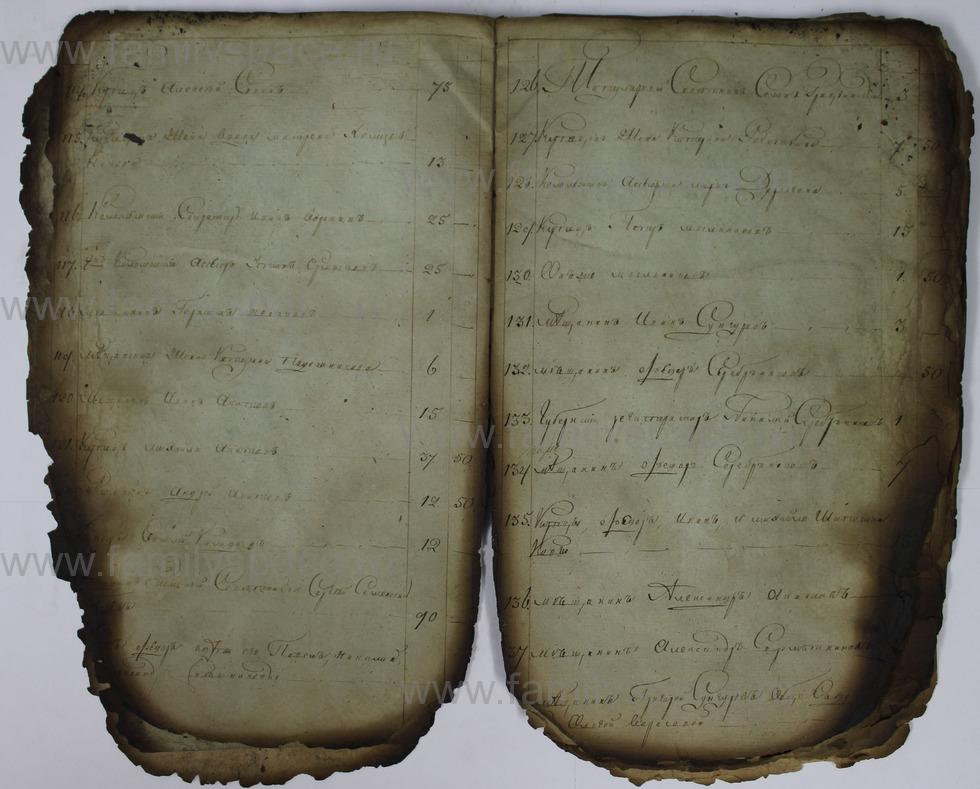 Поиск по фамилии - Списки недоимщиков г. Кострома., страница 7