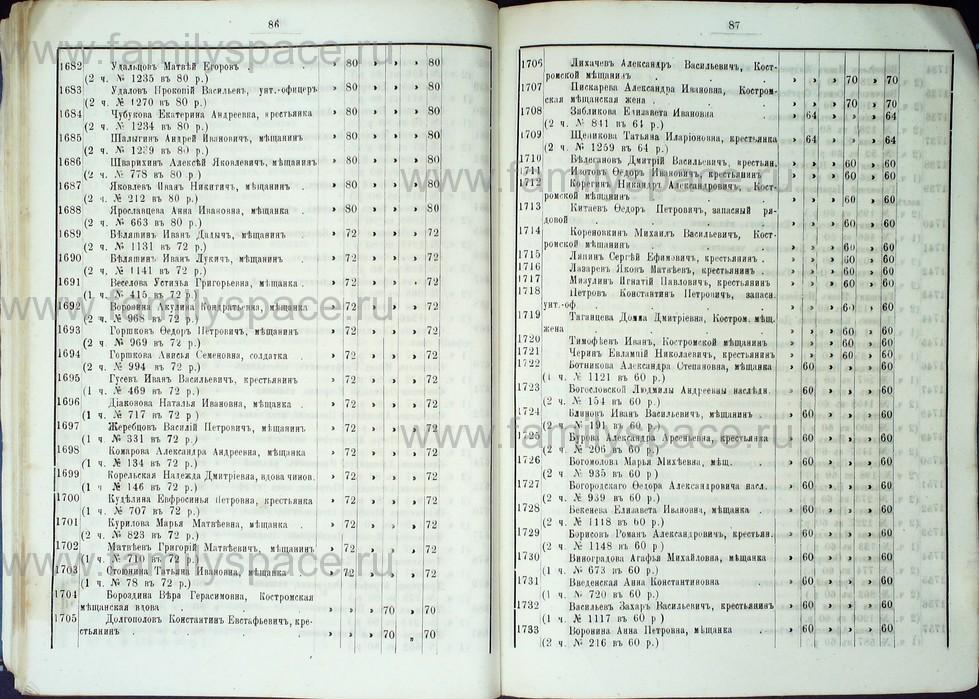 Поиск по фамилии - Список лиц, имеющих право голоса на выборах в гласные Костромской городской думы с 1887 по 1891 г , страница 52