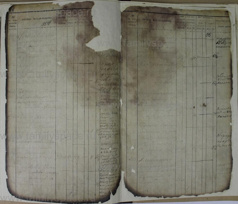 Поиск по фамилии - Ведомости оценки недвижимых имуществ г. Кострома 1853г, страница 36