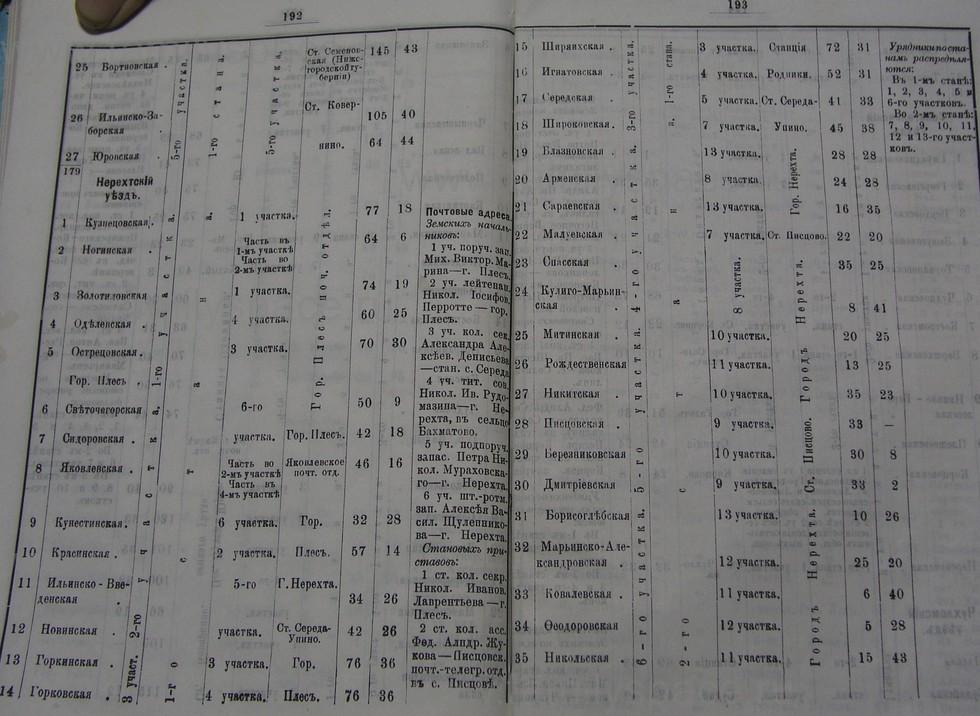Поиск по фамилии - Костромской календарь на 1895 г. , страница 97