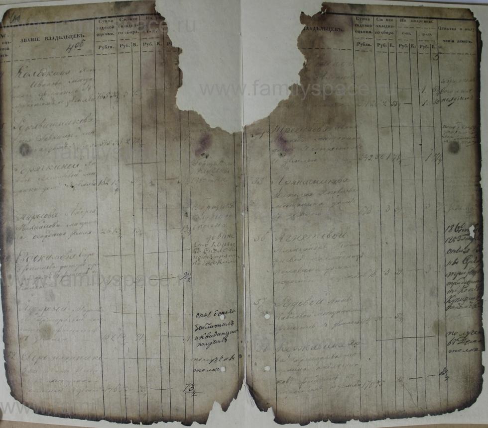 Поиск по фамилии - Ведомости оценки недвижимых имуществ г. Кострома 1853г, страница 5