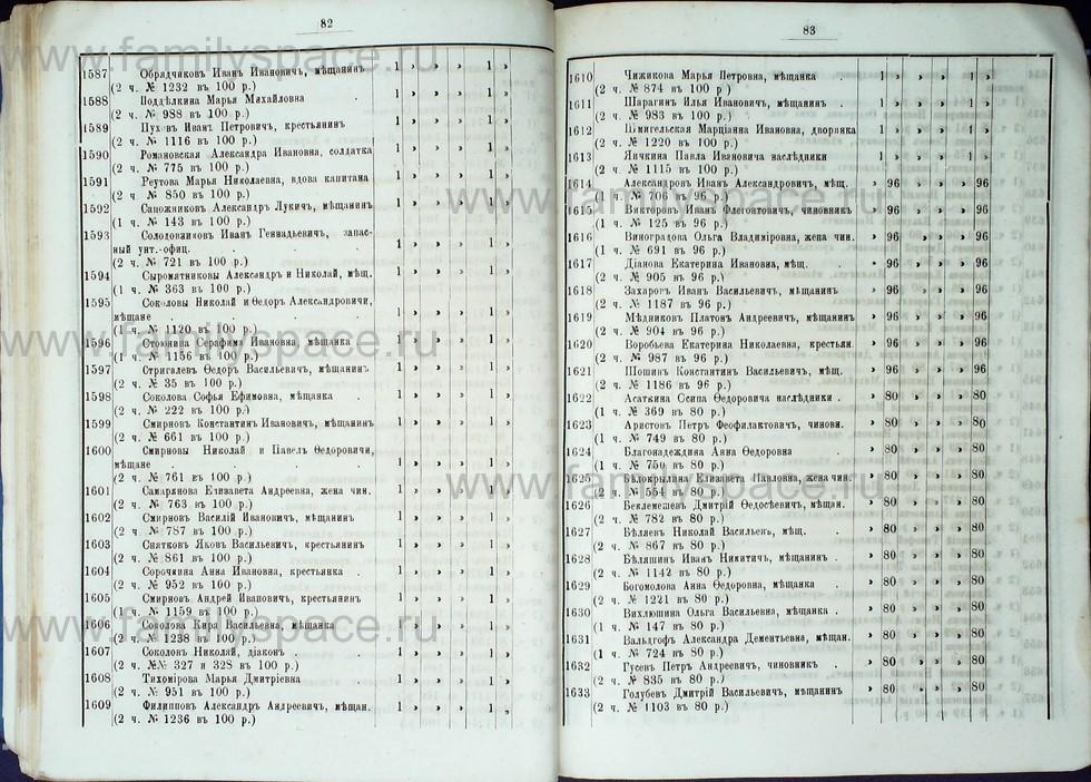 Поиск по фамилии - Список лиц, имеющих право голоса на выборах в гласные Костромской городской думы с 1887 по 1891 г , страница 50
