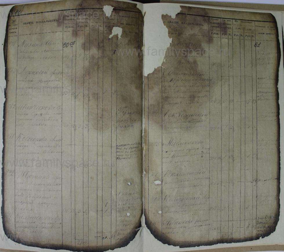 Поиск по фамилии - Ведомости оценки недвижимых имуществ г. Кострома 1853г, страница 61