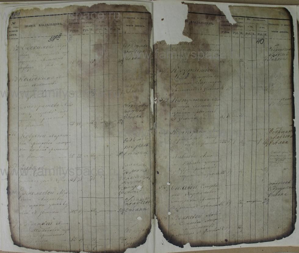 Поиск по фамилии - Ведомости оценки недвижимых имуществ г. Кострома 1853г, страница 40