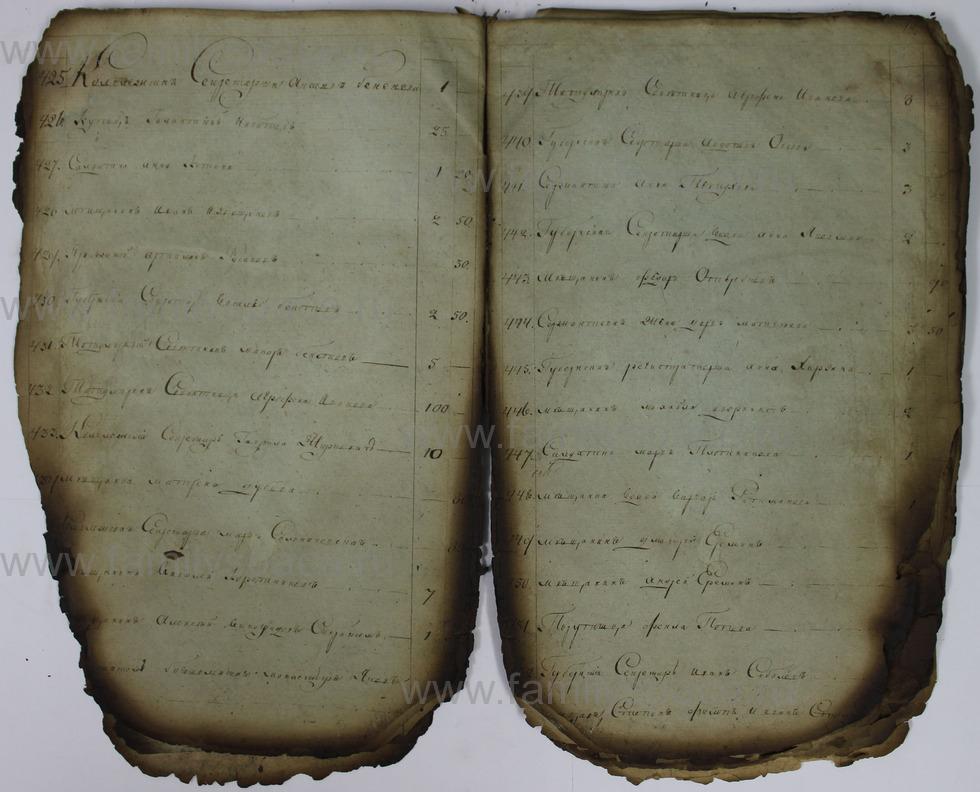 Поиск по фамилии - Списки недоимщиков г. Кострома., страница 19