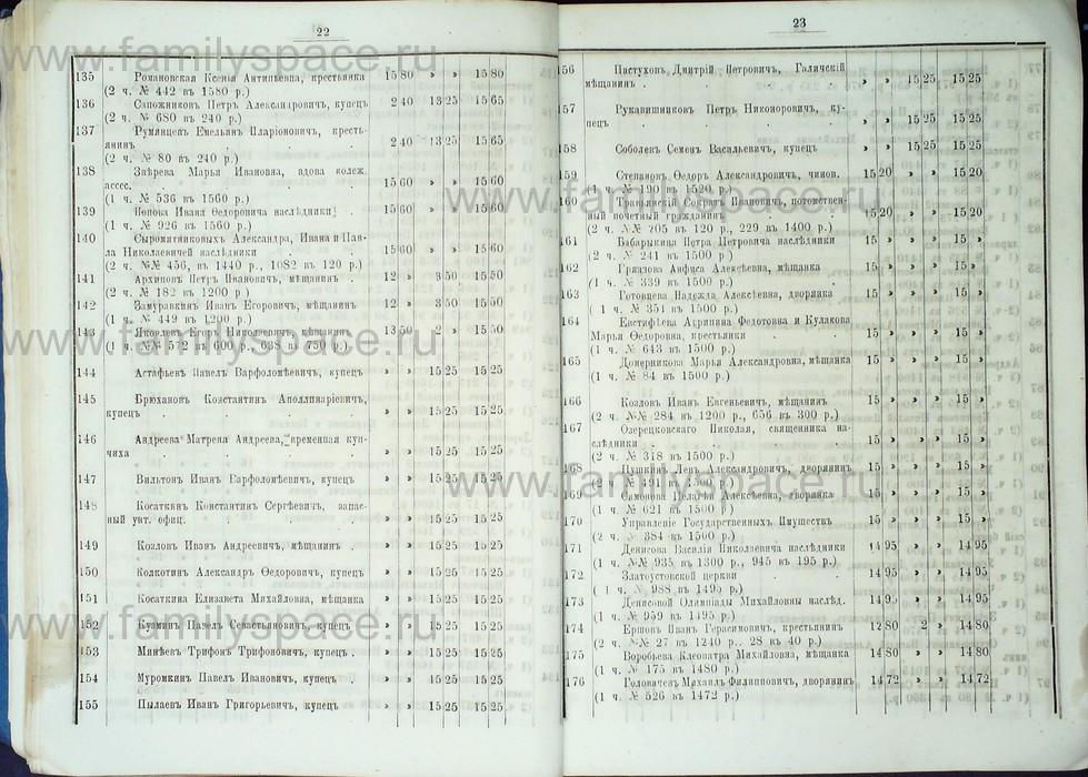 Поиск по фамилии - Список лиц, имеющих право голоса на выборах в гласные Костромской городской думы с 1887 по 1891 г , страница 20