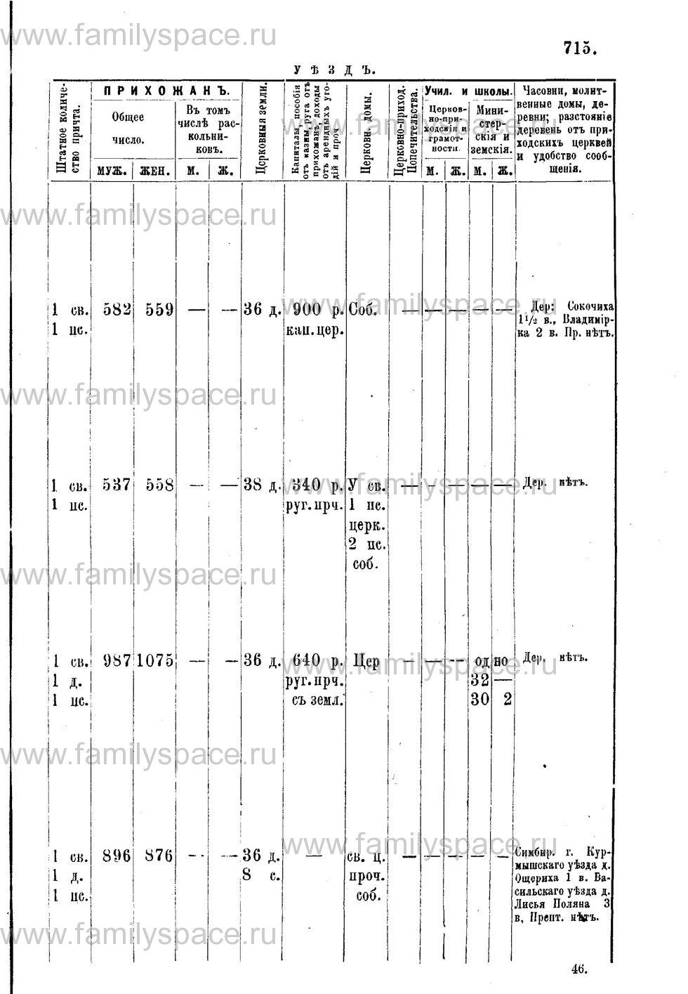 Поиск по фамилии - Адрес-календарь Нижегородской епархии на 1888 год, страница 1715