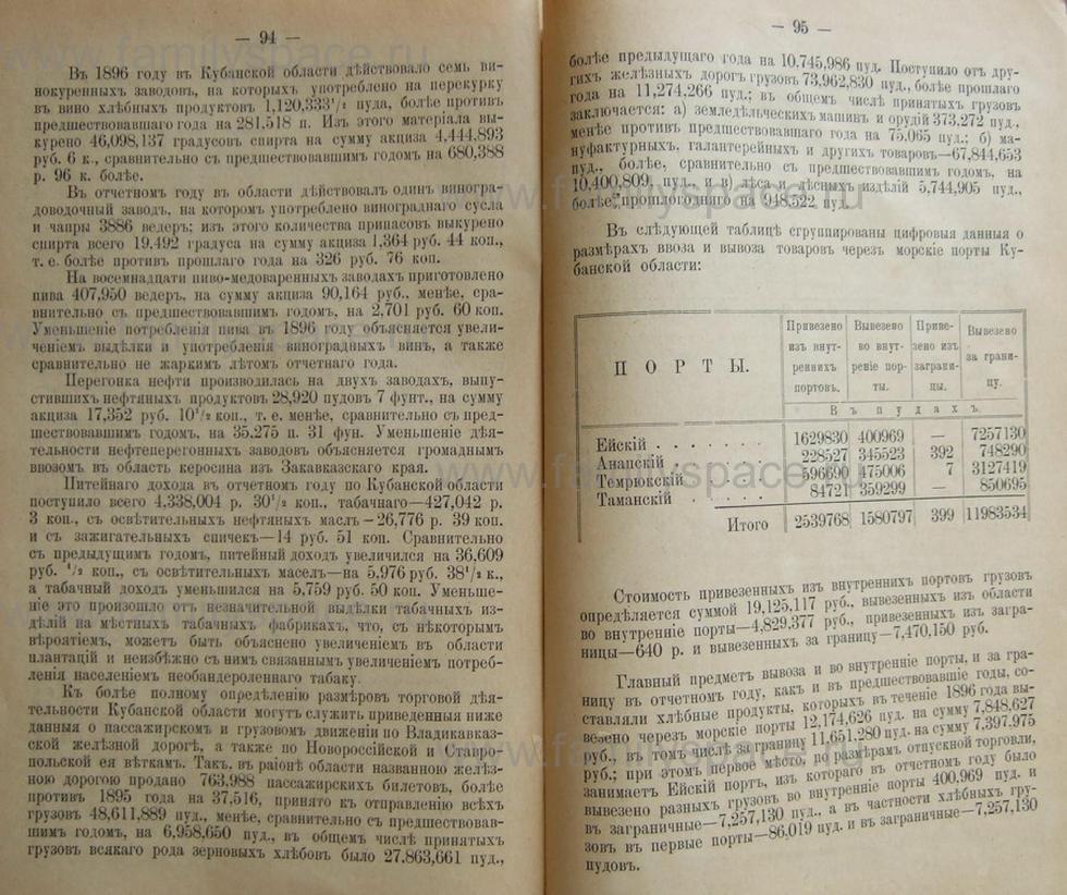 Поиск по фамилии - Кубанский календарь на 1898 год, страница 2094