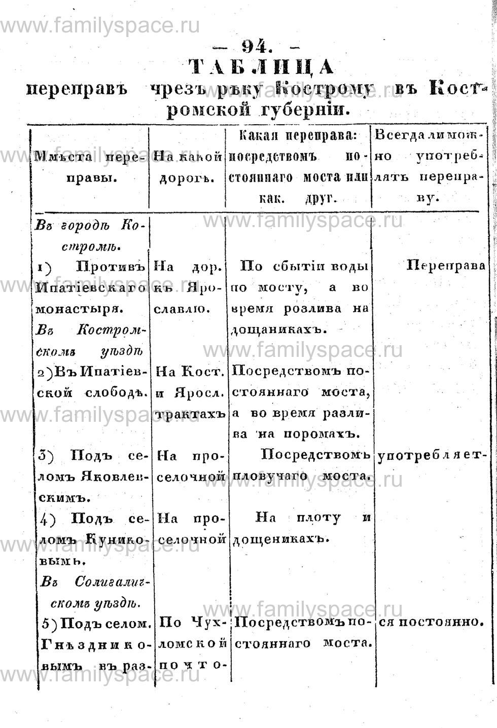 Поиск по фамилии - Памятная книжка Костромской губернии на 1853 год, страница 94