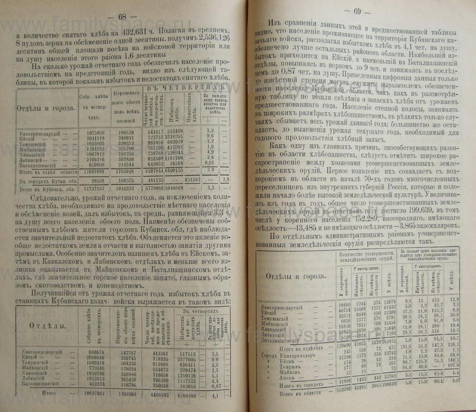 Поиск по фамилии - Кубанский календарь на 1898 год, страница 2068