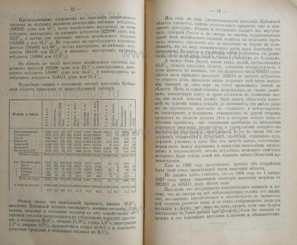 Поиск по фамилии - Кубанский календарь на 1898 год, страница 2012