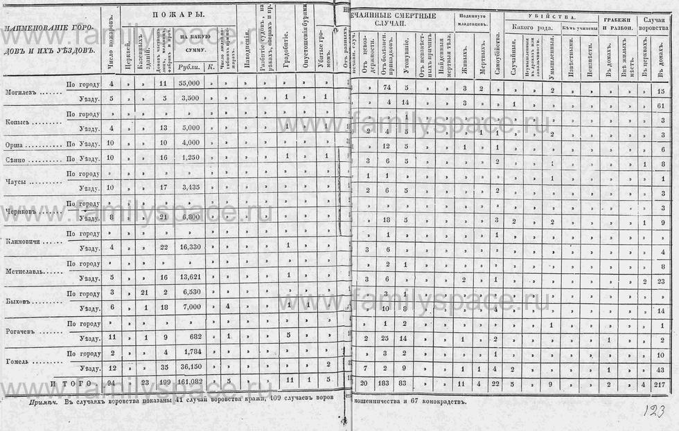 Поиск по фамилии - Памятная книга за 1853 год по Могилёвской губернии, страница 144