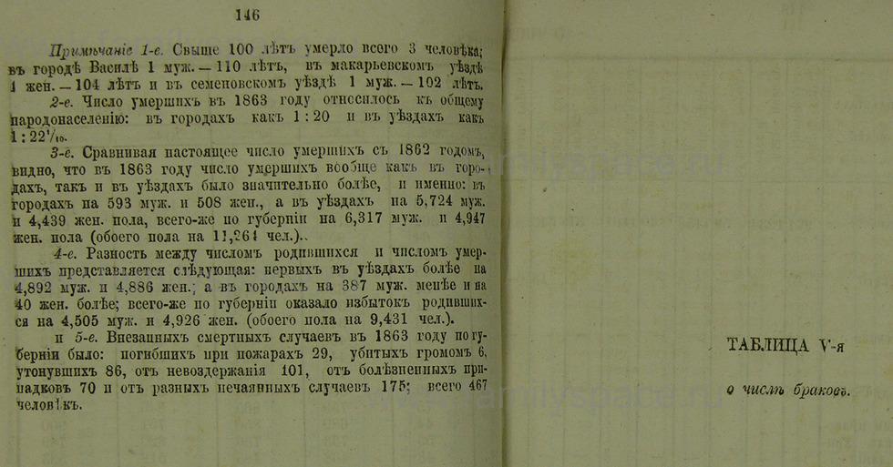 Поиск по фамилии - Памятная книжка Нижегородской губернии на 1865 год, страница 1146