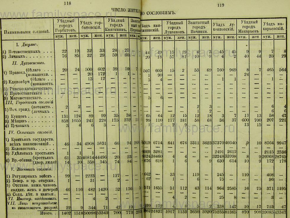 Поиск по фамилии - Памятная книжка Нижегородской губернии на 1865 год, страница 1118